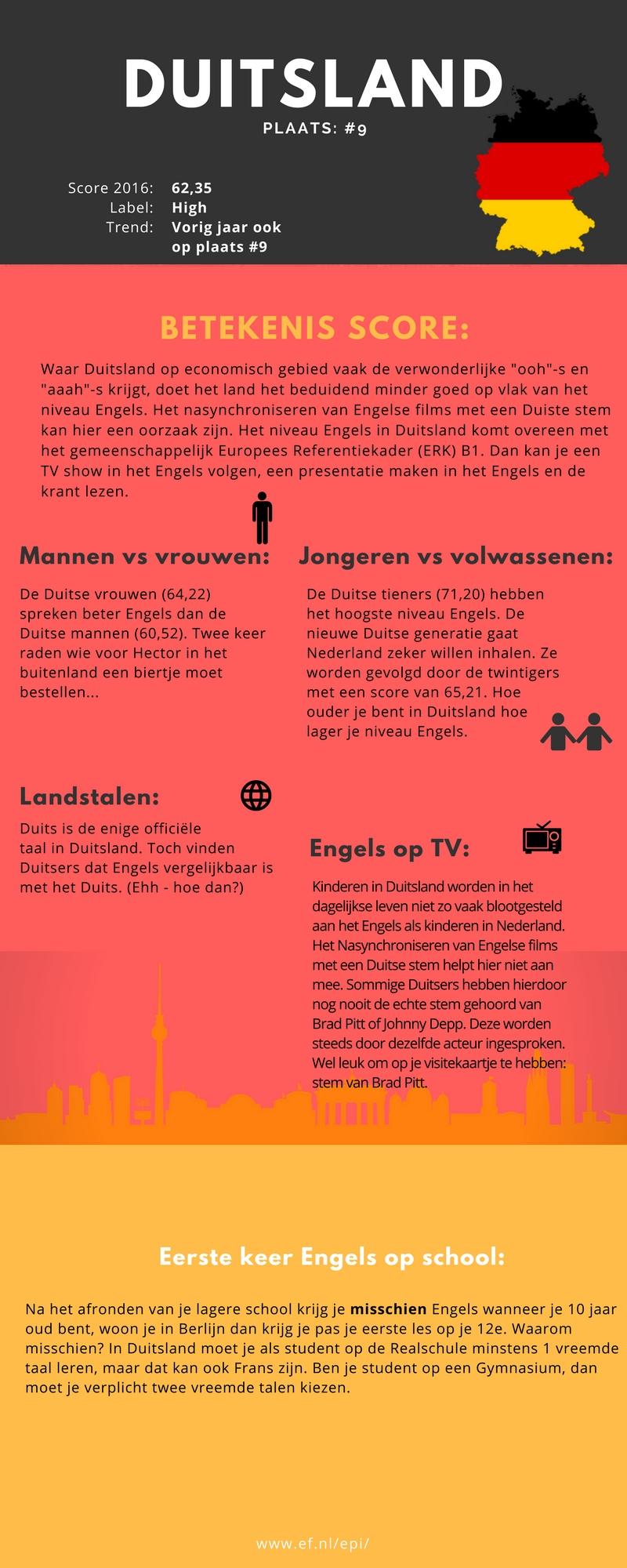 Waarom nederland beter is in engels dan belgi en for Douane engels